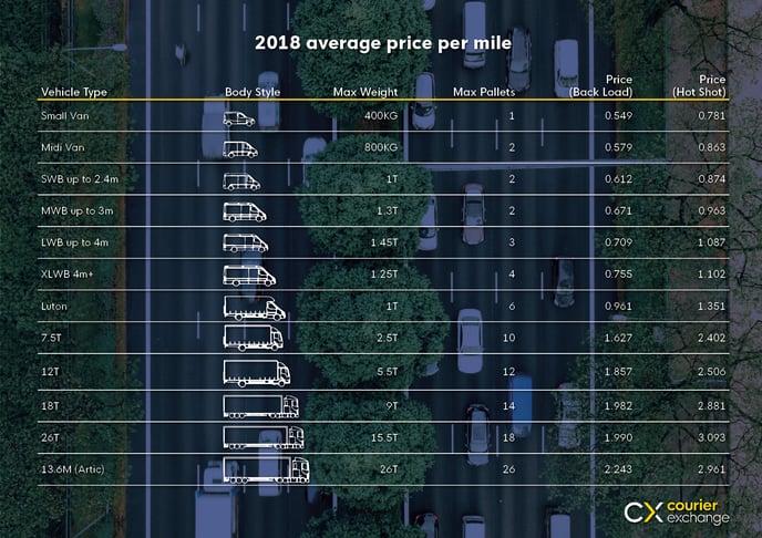 Price Per mile